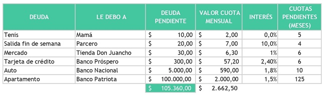 Tabla compra de cartera y refinanciación
